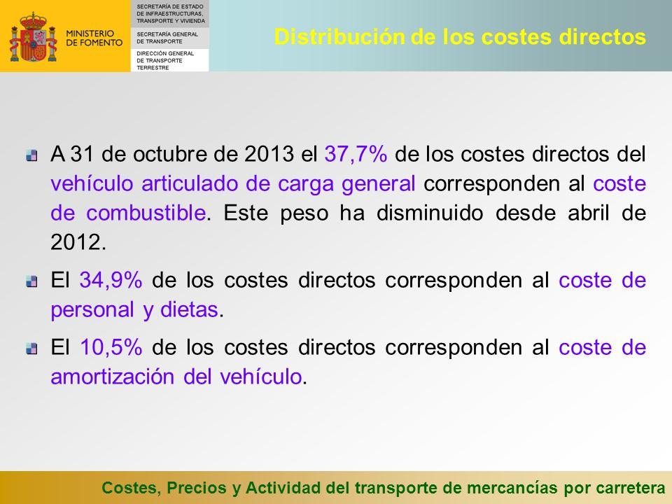 Distribución de los costes directos