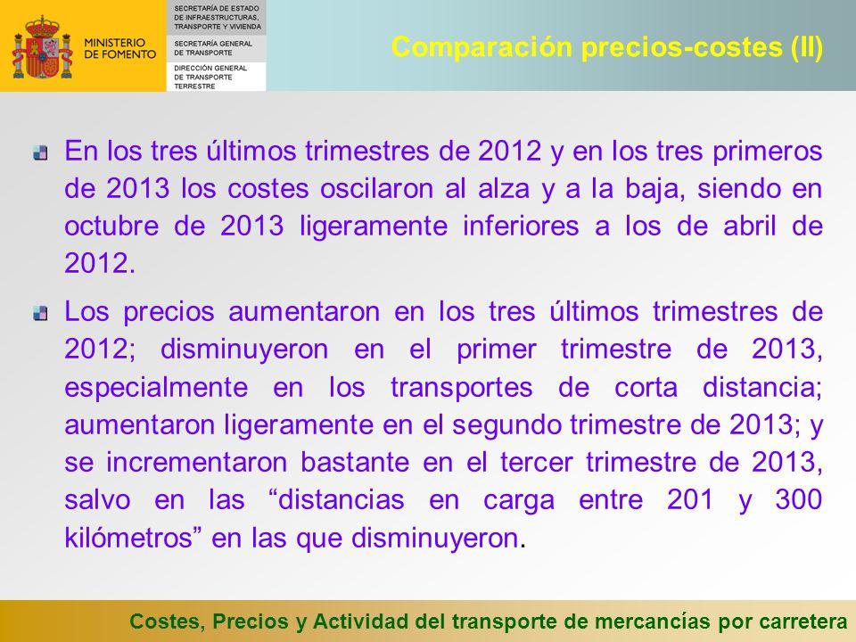 Comparación precios-costes (II)
