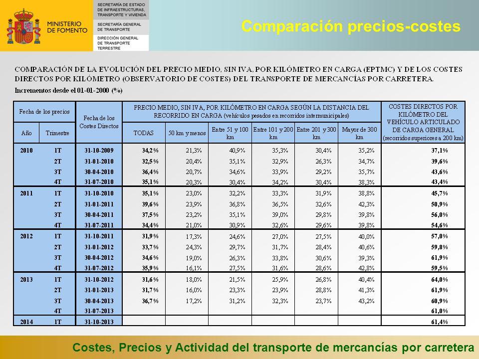 Comparación precios-costes