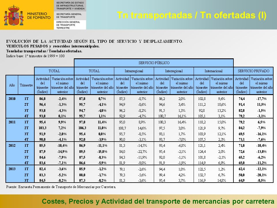 Tn transportadas / Tn ofertadas (I)