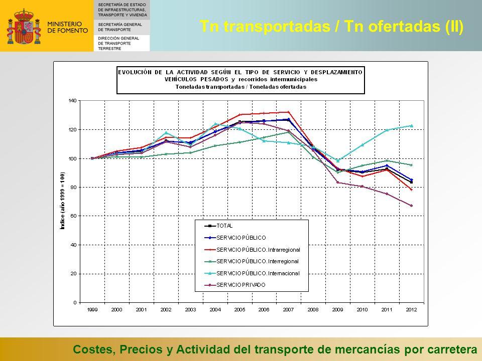 Tn transportadas / Tn ofertadas (II)