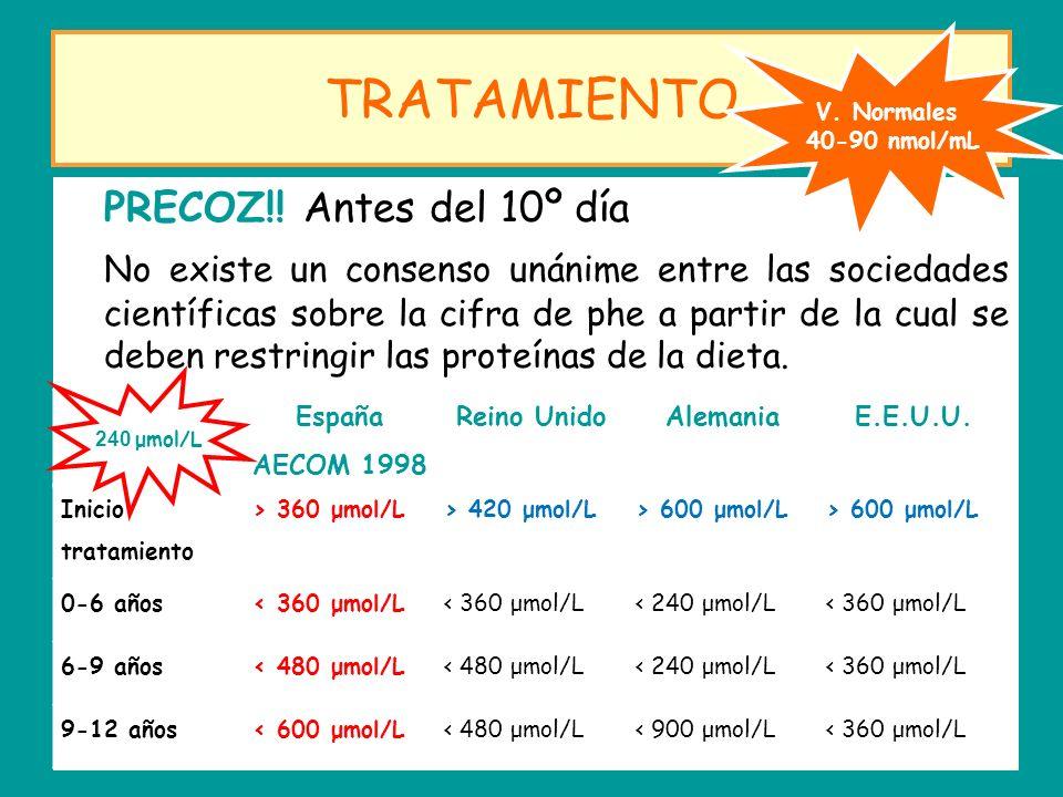 TRATAMIENTO V. Normales. 40-90 nmol/mL.