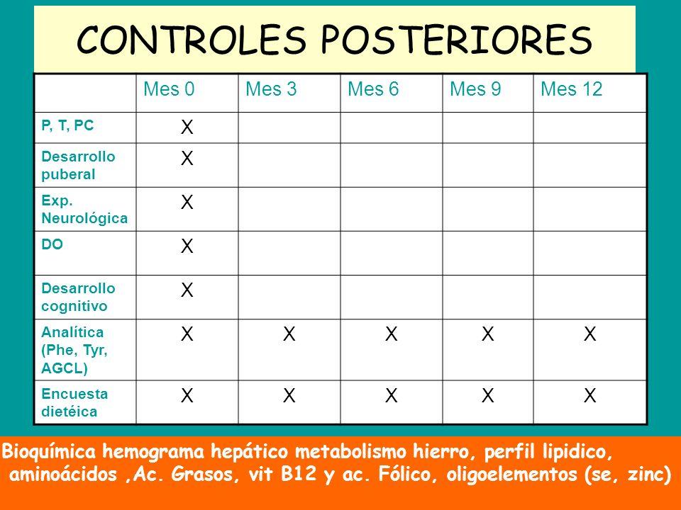 CONTROLES POSTERIORES