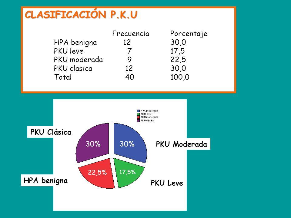 CLASIFICACIÓN P.K.U Frecuencia Porcentaje HPA benigna 12 30,0