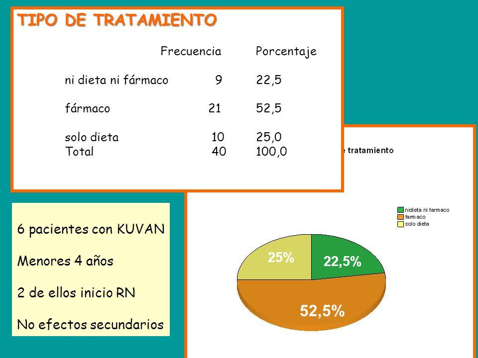 TIPO DE TRATAMIENTO 52,5% 6 pacientes con KUVAN Menores 4 años