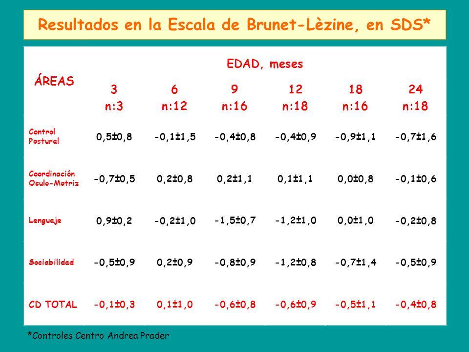 Resultados en la Escala de Brunet-Lèzine, en SDS*