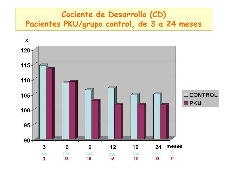 Cociente de Desarrollo (CD) Pacientes PKU/grupo control, de 3 a 24 meses