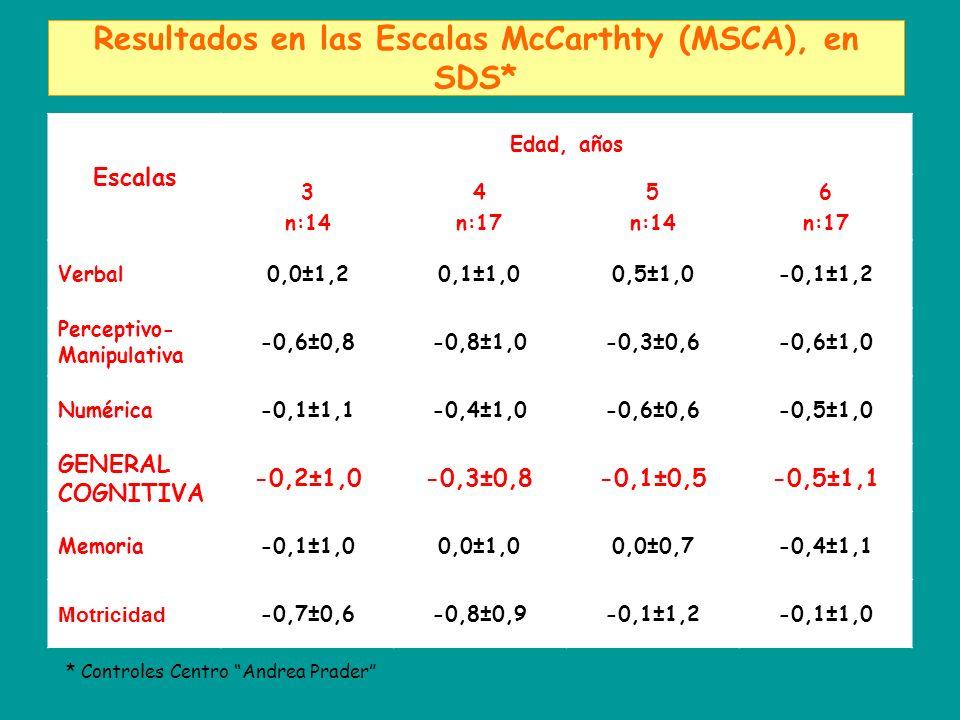 Resultados en las Escalas McCarthty (MSCA), en SDS*