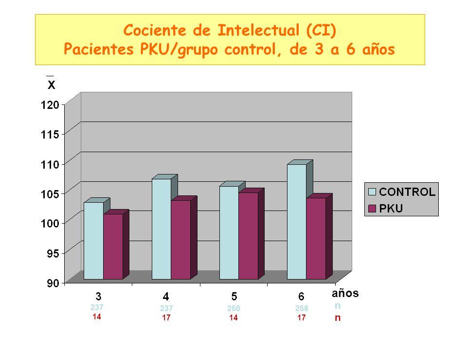 Cociente de Intelectual (CI) Pacientes PKU/grupo control, de 3 a 6 años