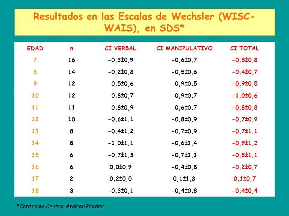 Resultados en las Escalas de Wechsler (WISC-WAIS), en SDS*