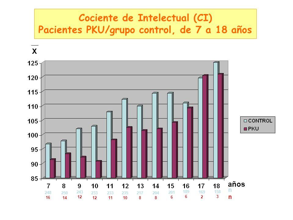 Cociente de Intelectual (CI) Pacientes PKU/grupo control, de 7 a 18 años