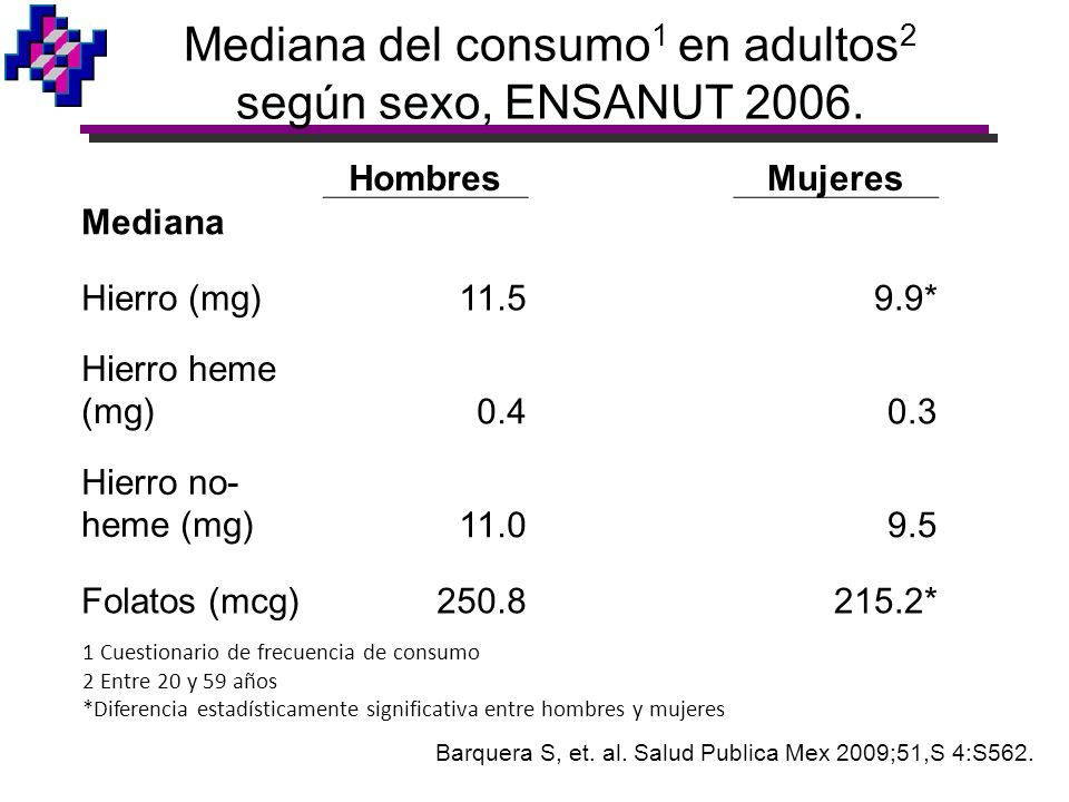 Mediana del consumo1 en adultos2 según sexo, ENSANUT 2006.