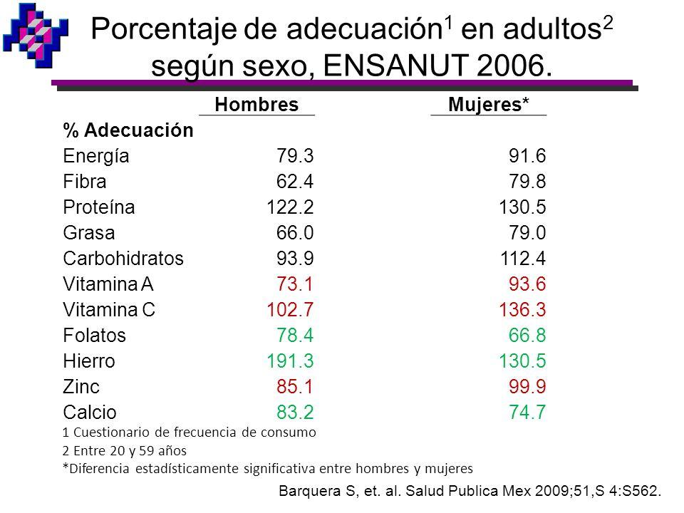 Porcentaje de adecuación1 en adultos2 según sexo, ENSANUT 2006.