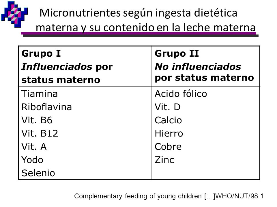 Complementary feeding of young children […]WHO/NUT/98.1