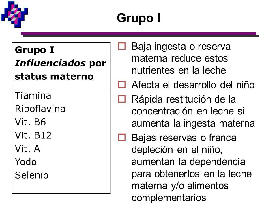 Grupo I Baja ingesta o reserva materna reduce estos nutrientes en la leche. Afecta el desarrollo del niño.