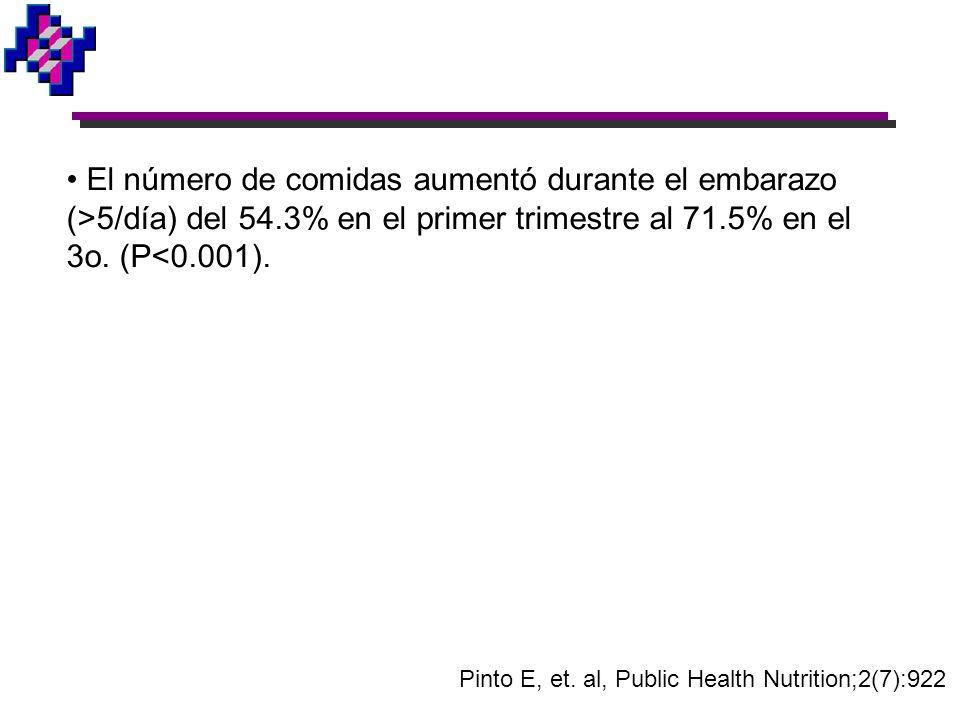 El número de comidas aumentó durante el embarazo (>5/día) del 54