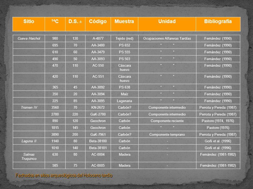 Sitio 14C D.S. ± Código Muestra Unidad Bibliografía