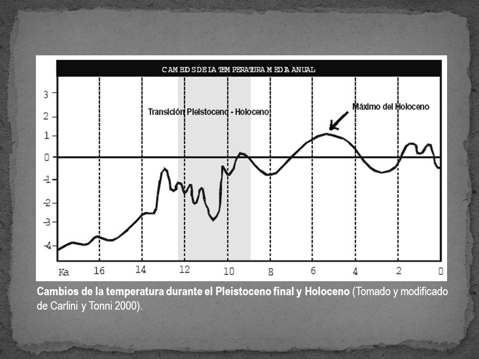 Cambios de la temperatura durante el Pleistoceno final y Holoceno (Tomado y modificado de Carlini y Tonni 2000).