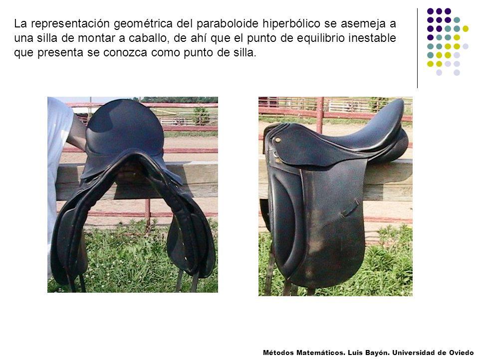 La representación geométrica del paraboloide hiperbólico se asemeja a una silla de montar a caballo, de ahí que el punto de equilibrio inestable que presenta se conozca como punto de silla.