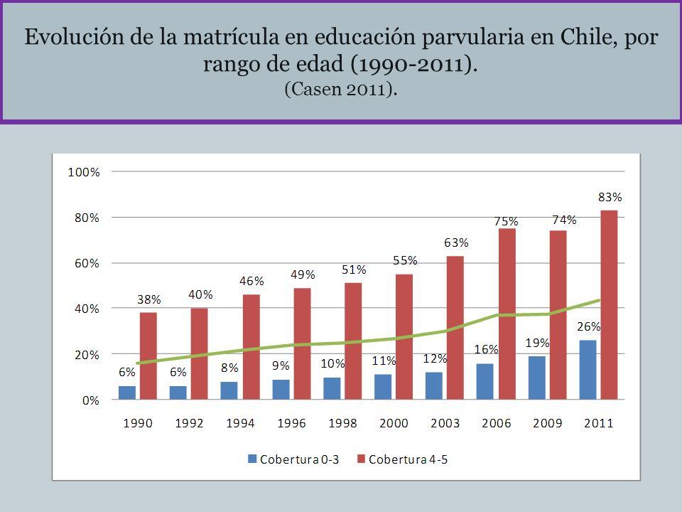 Evolución de la matrícula en educación parvularia en Chile, por rango de edad (1990-2011).