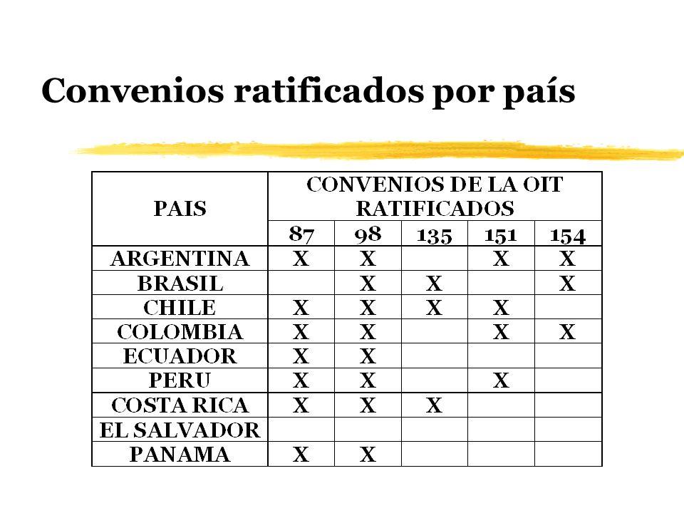 Convenios ratificados por país