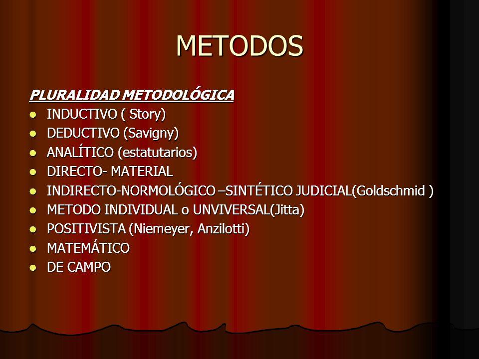 METODOS PLURALIDAD METODOLÓGICA INDUCTIVO ( Story) DEDUCTIVO (Savigny)