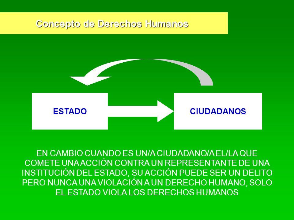 Concepto de Derechos Humanos