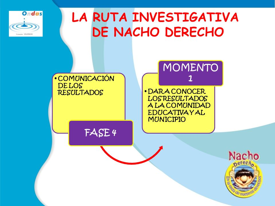 LA RUTA INVESTIGATIVA DE NACHO DERECHO
