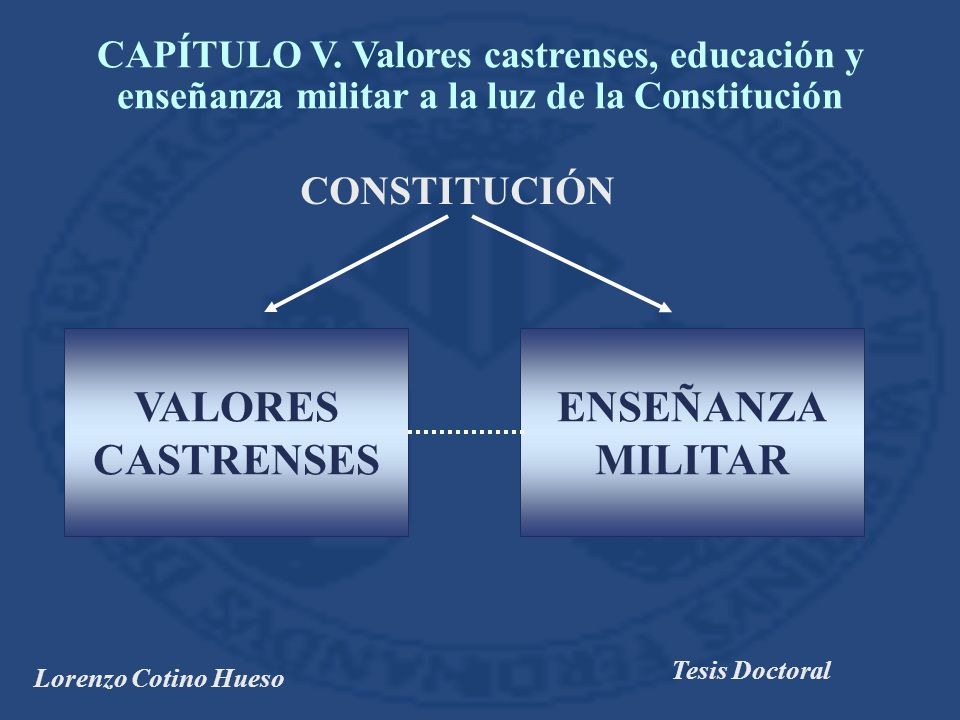 VALORES CASTRENSES ENSEÑANZA MILITAR