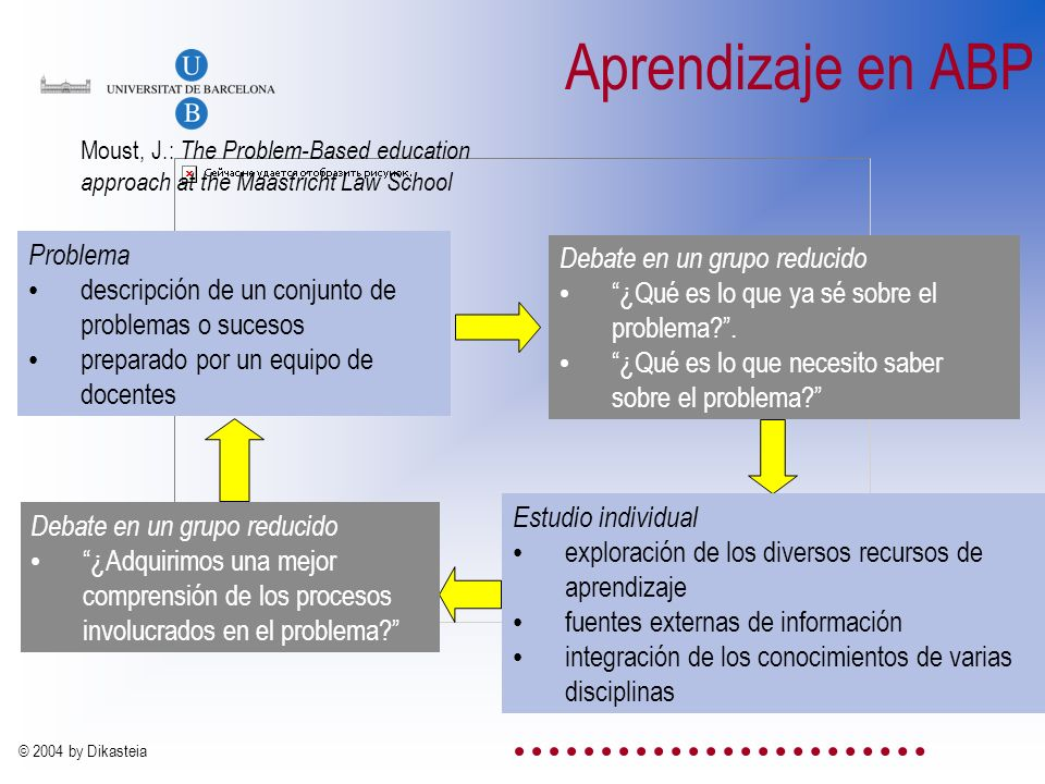 Aprendizaje en ABP Problema Debate en un grupo reducido