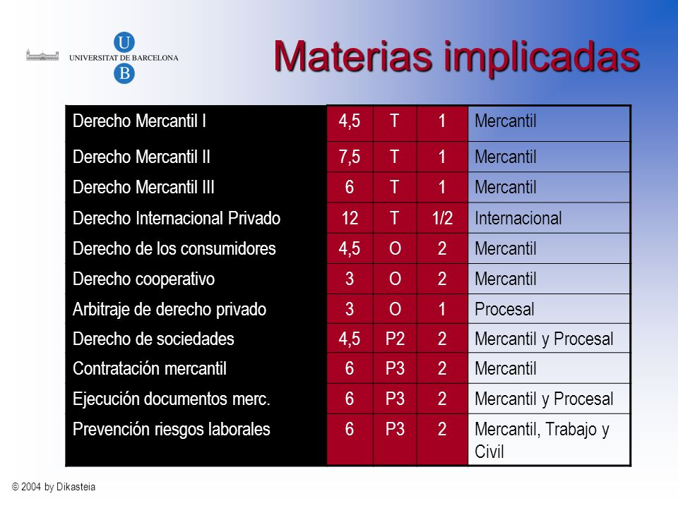 Materias implicadas Derecho Mercantil I 4,5 T 1 Mercantil