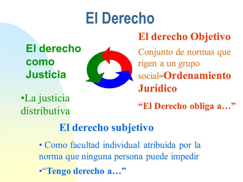 El Derecho El derecho Objetivo El derecho como Justicia