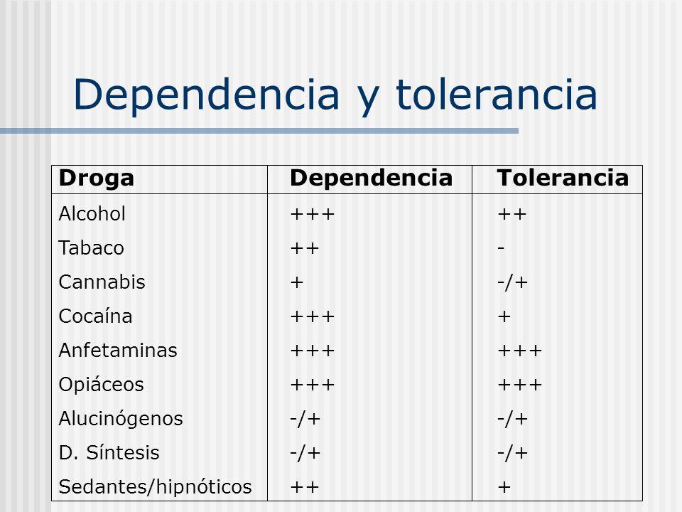 Dependencia y tolerancia