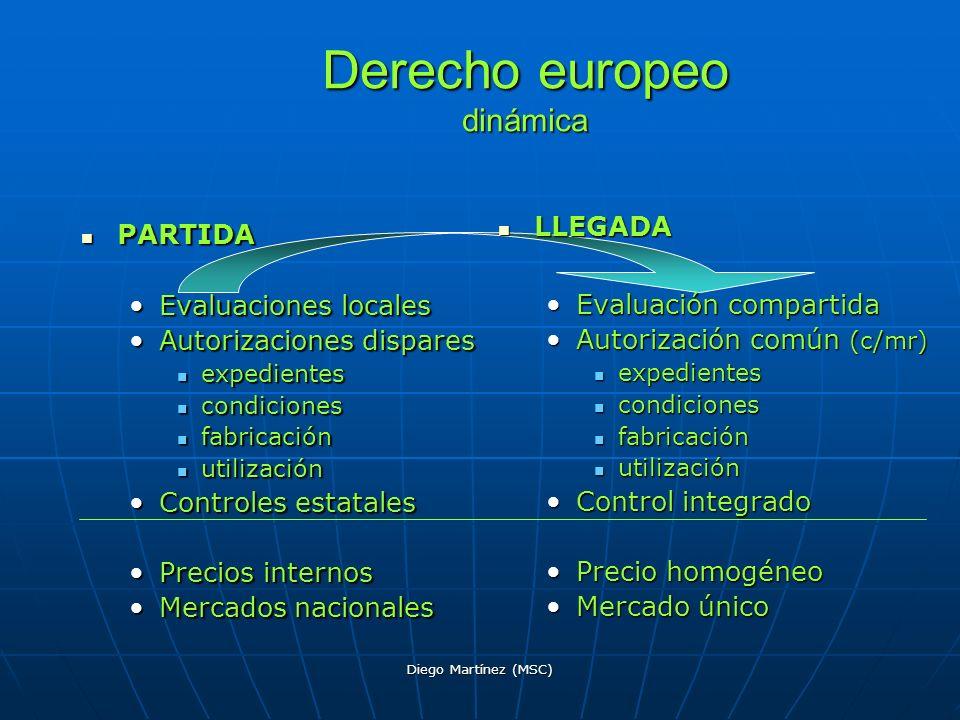 Derecho europeo dinámica