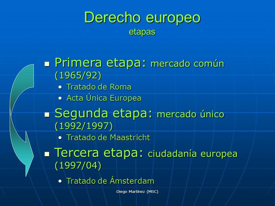 Derecho europeo etapas