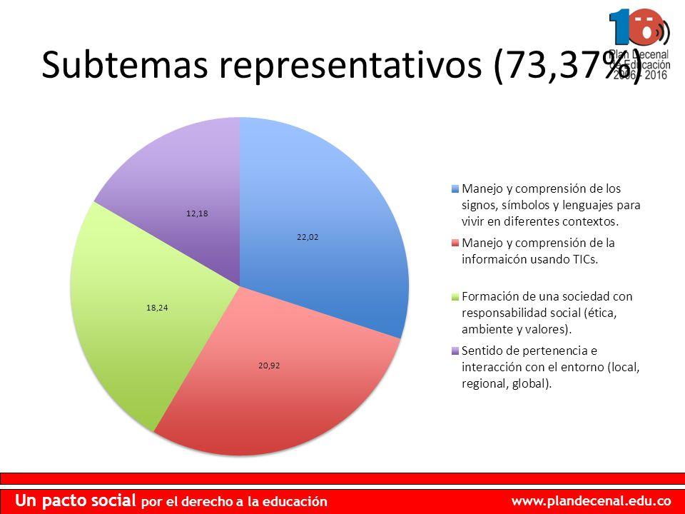 Subtemas representativos (73,37%)
