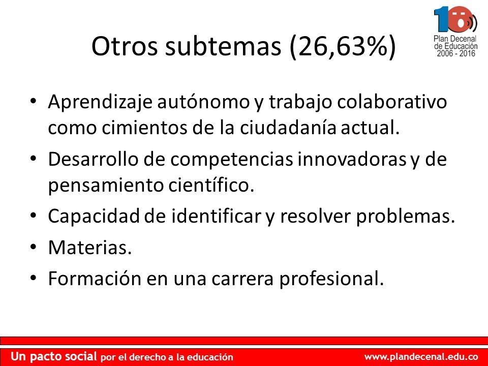 Otros subtemas (26,63%) Aprendizaje autónomo y trabajo colaborativo como cimientos de la ciudadanía actual.