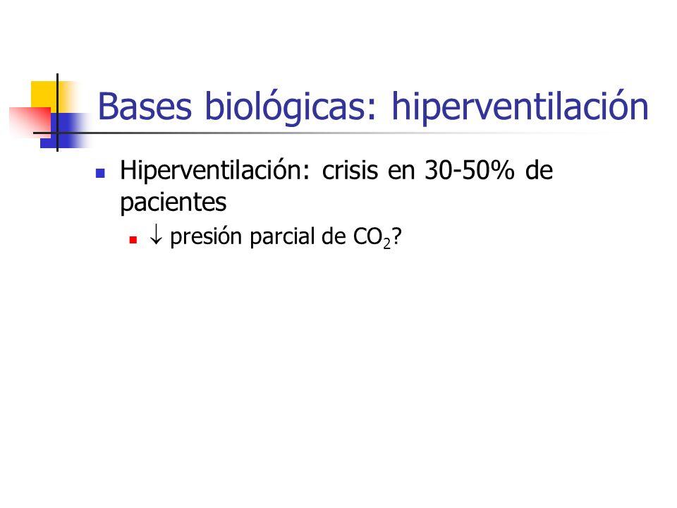 Bases biológicas: hiperventilación