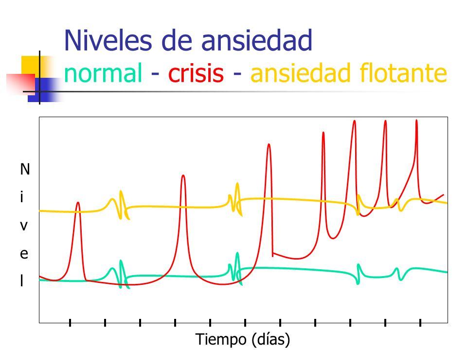 Niveles de ansiedad normal - crisis - ansiedad flotante