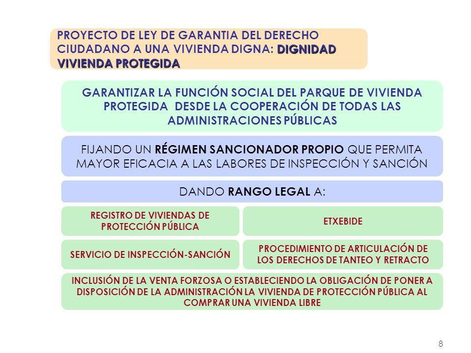 PROYECTO DE LEY DE GARANTIA DEL DERECHO CIUDADANO A UNA VIVIENDA DIGNA: DIGNIDAD VIVIENDA PROTEGIDA