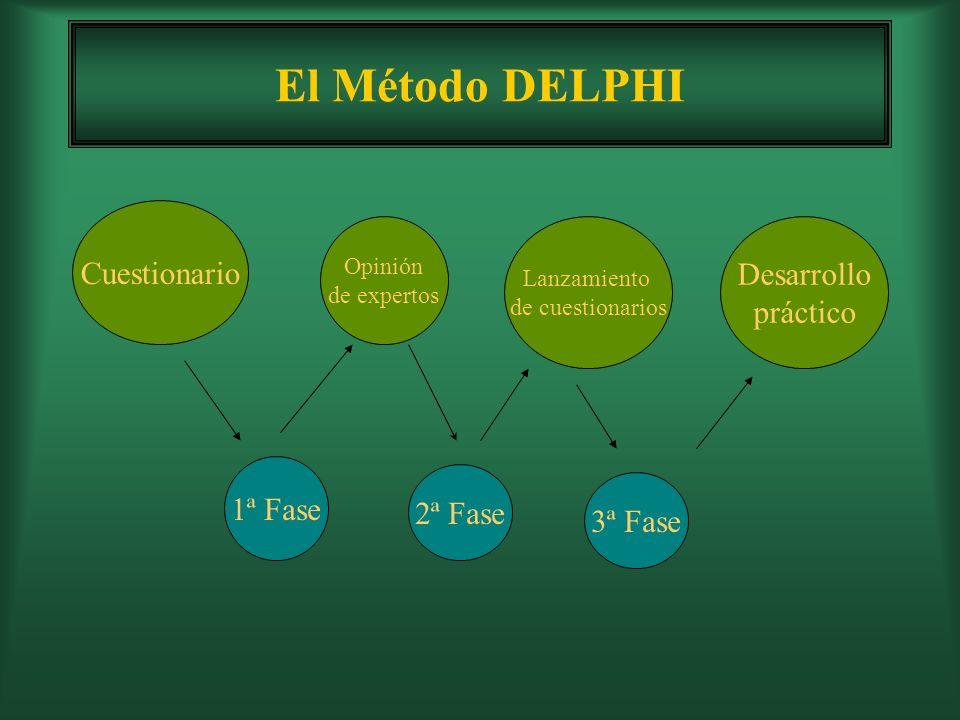 El Método DELPHI Cuestionario Desarrollo práctico 1ª Fase 2ª Fase