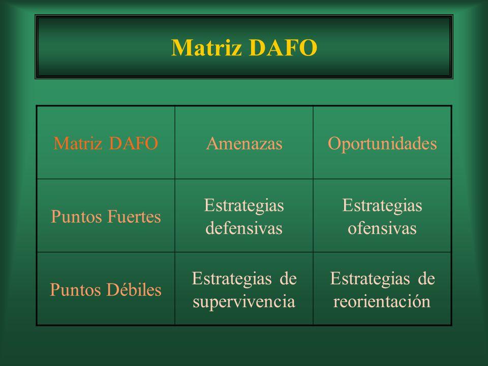Matriz DAFO Matriz DAFO Amenazas Oportunidades Puntos Fuertes