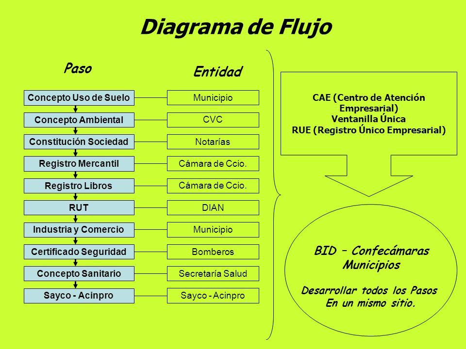 Diagrama de Flujo Paso Entidad BID – Confecámaras Municipios