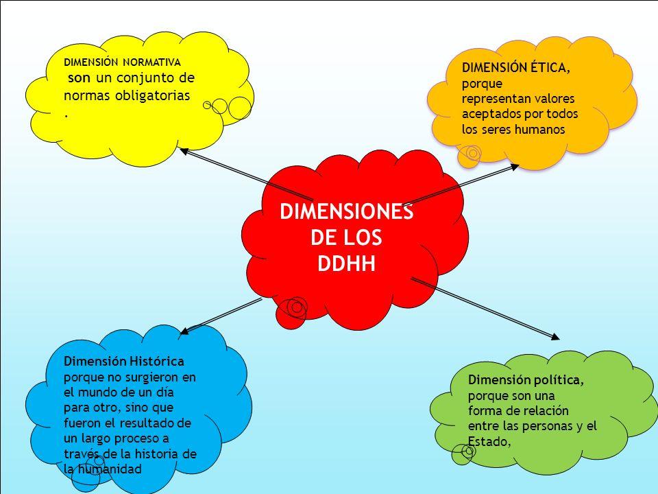 DIMENSIONES DE LOS DDHH