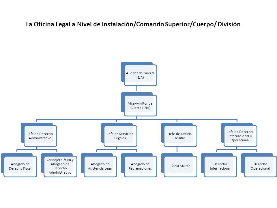 La Oficina Legal a Nivel de Instalación/Comando Superior/Cuerpo/ División