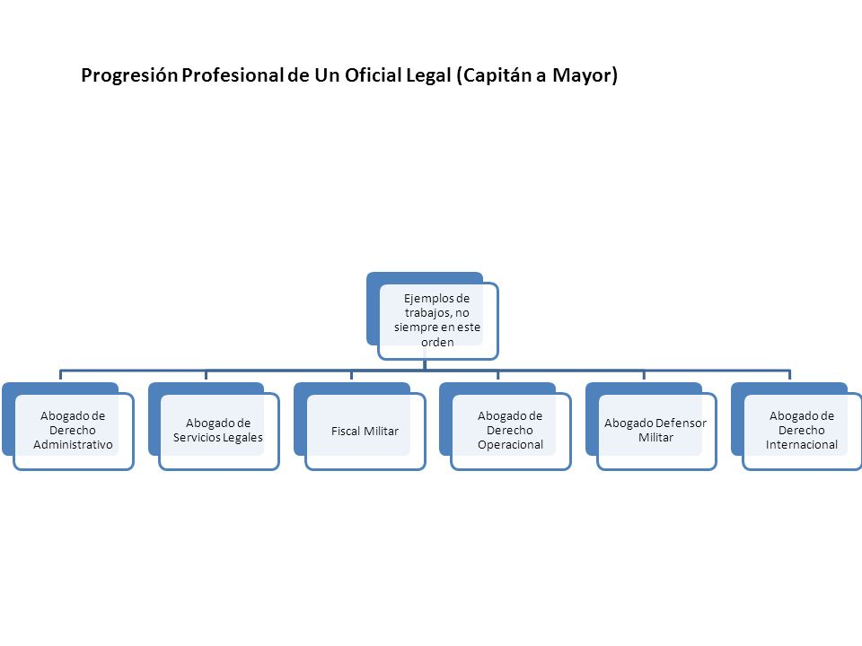 Progresión Profesional de Un Oficial Legal (Capitán a Mayor)