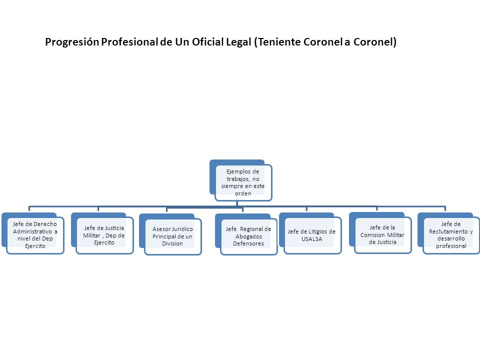 Progresión Profesional de Un Oficial Legal (Teniente Coronel a Coronel)