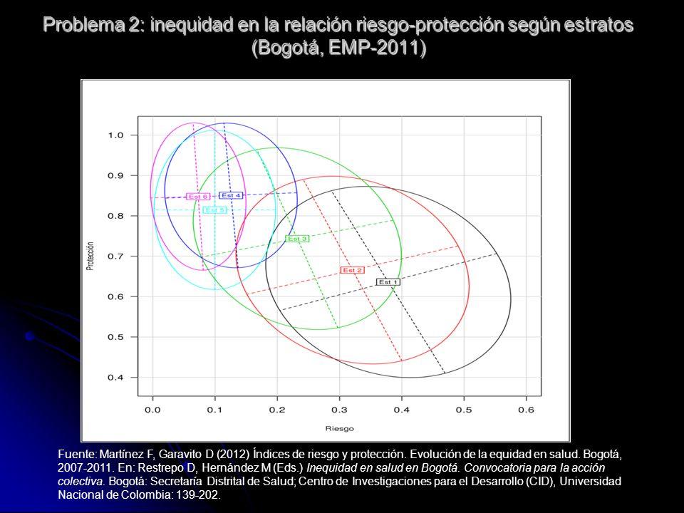 Problema 2: inequidad en la relación riesgo-protección según estratos (Bogotá, EMP-2011)
