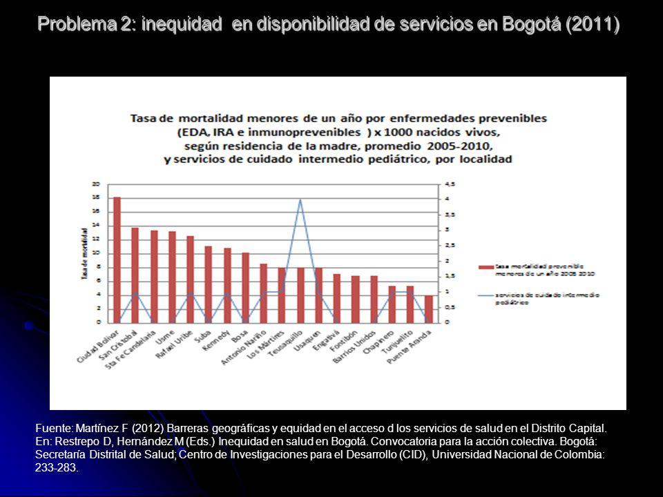 Problema 2: inequidad en disponibilidad de servicios en Bogotá (2011)