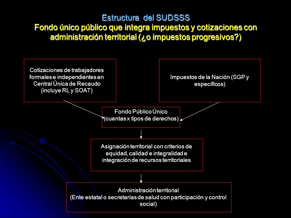 Estructura del SUDSSS Fondo único público que integra impuestos y cotizaciones con administración territorial (¿o impuestos progresivos )